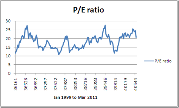 historical pe ratios for indian stocks